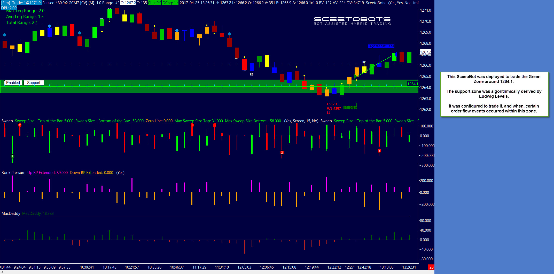 GC SceetoBot Trading a Algorithmically Defined Support Level