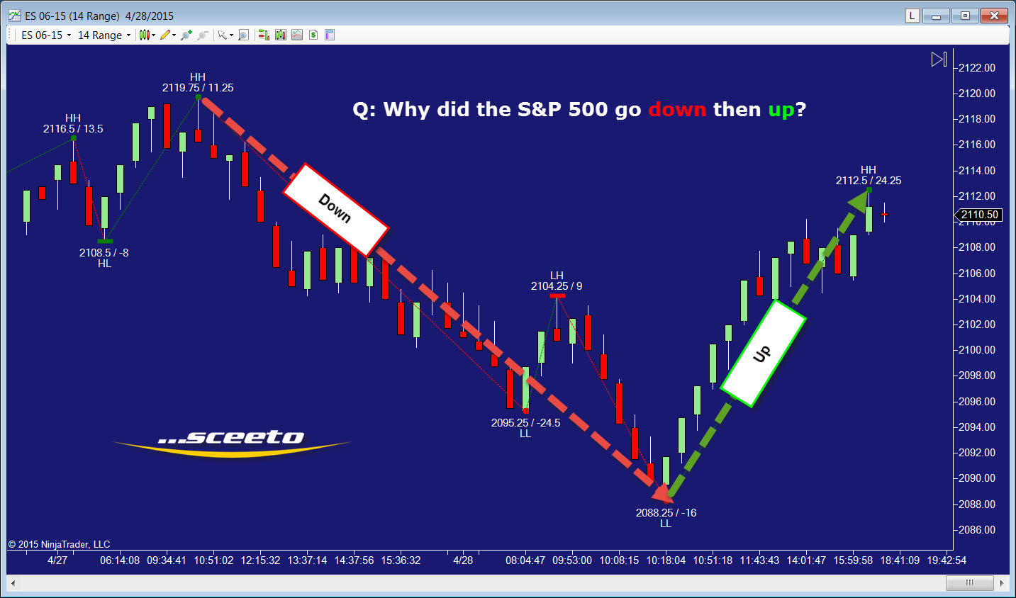 Why did the S&P 500 go down then up?