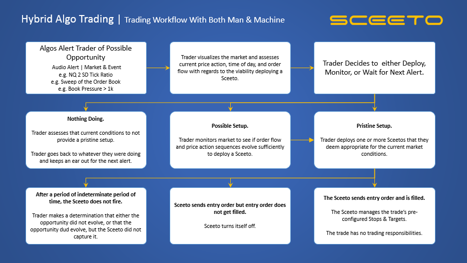 Sceeto_Trading_Workflow_w_Order_Flow_and_Bots.png