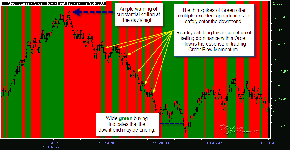 Algo Futures' Order Flow Heat Map Daily Review 30-SEP-10