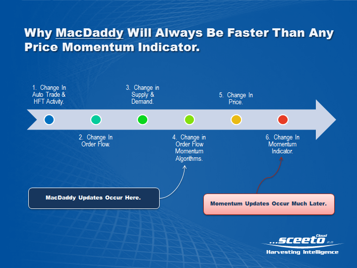 ...sceeto - Why MacDaddy Is Always Faster Than Any Price Momentum Indicator